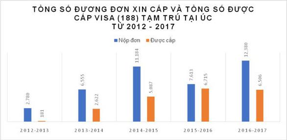 tổng số đương đơn xin cấp và tổng số được cấp visa định cư Úc diện đầu tư (188) tạm trú từ 2012 - 2017)
